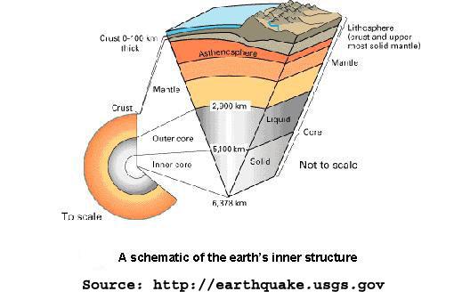Anatomy Of Earthquakes